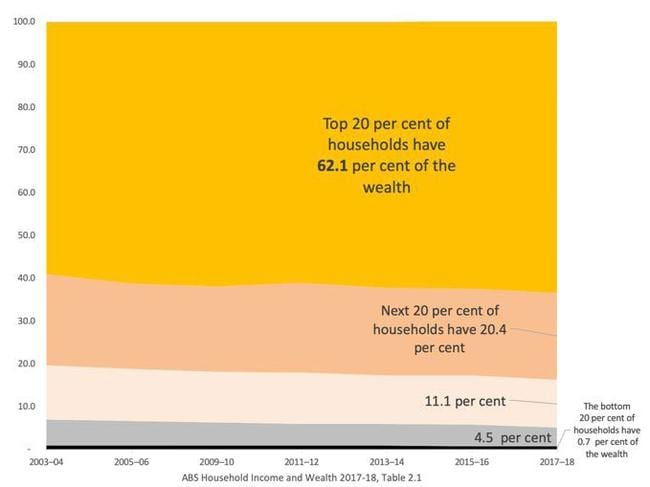 Wealth in Australia is incredibly unevenly distributed, as this graph shows. Picture: Supplied