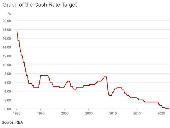Interest rates have been on a downward trajectory.