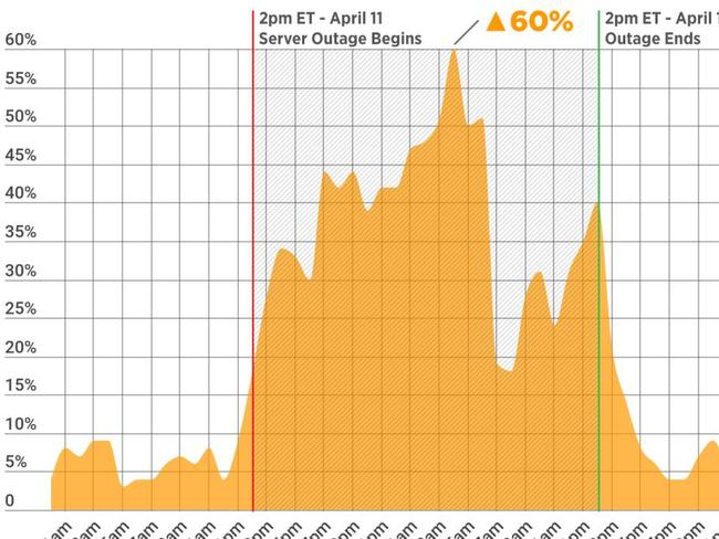 Per cent difference in 'Fortnite' searches compared to an average day. Picture: Pornhub