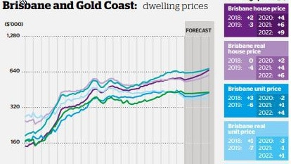 QBE Dwelling Prices Outlook for Brisbane and Gold Coast. Source: QBE.