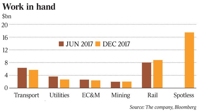 Downer tests market to divest its mining services division