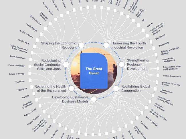 The World Economic Forum has a graphic that lays out the Great Reset initiative.