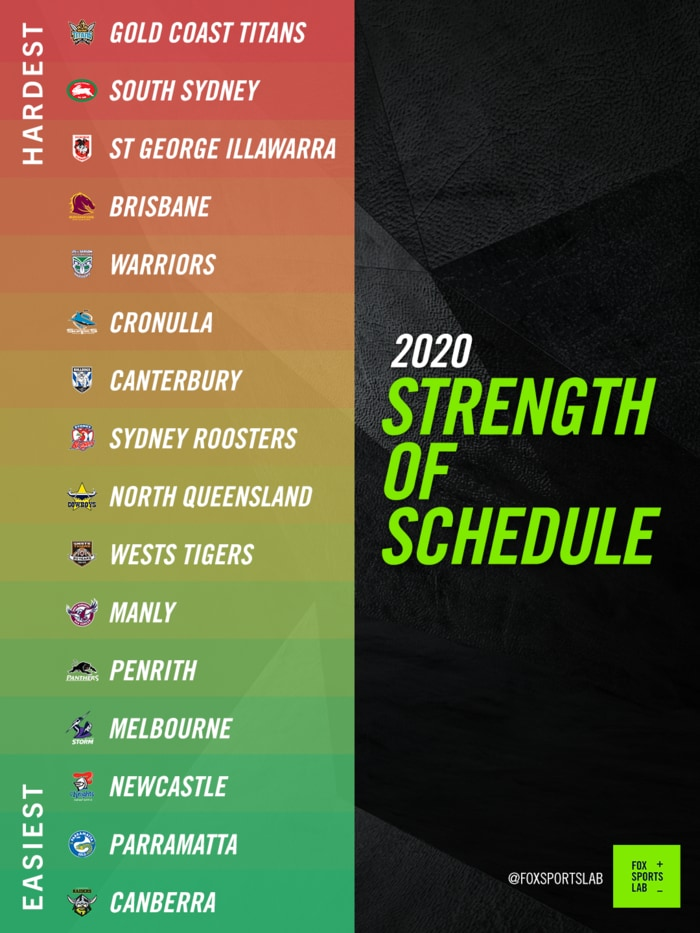 Titans Schedule 2020.Nrl Draw Gold Coast Titans 2020 Games Times Venues