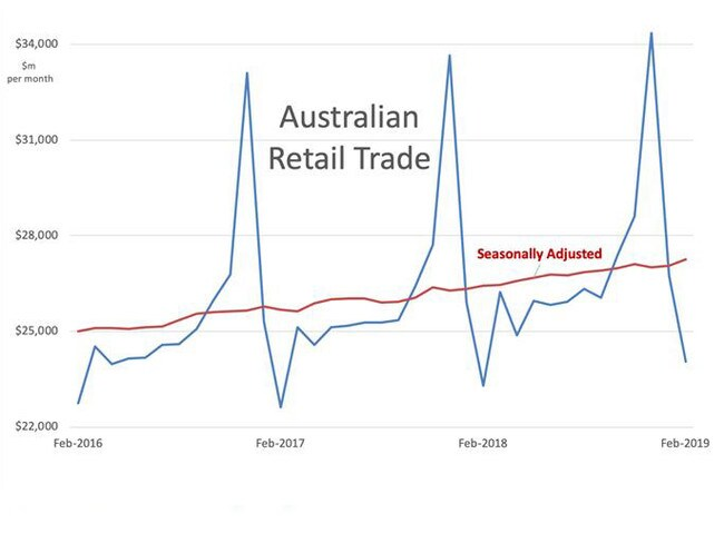 Australian retail trade over the past three years. Picture: Supplied