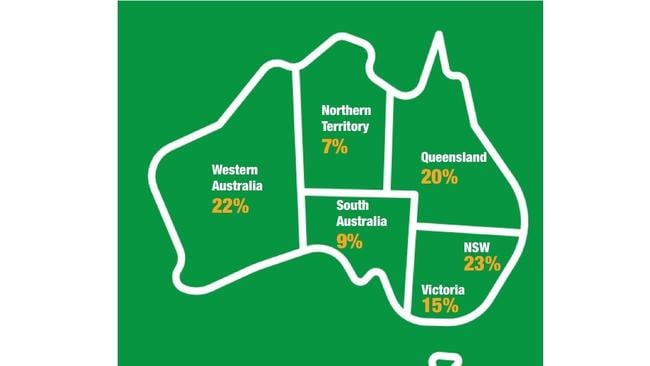 NSW takes the crown for the sickie state, with a staggering 23 per cent of workers admitting to chucking a sickie over the past year. Picture: Adzuna