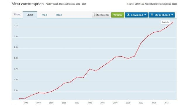 This is how many thousand tonnes of poultry we've consumed since 1992. Picture: OECD Data