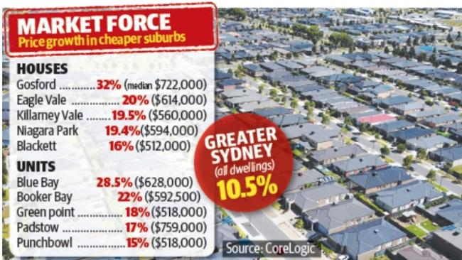 Prices in traditionally more affordable areas, especially in the Central Coast, have been increasing.
