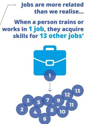 Jobs are more closely linked than we think. Picture: The New Work Mindset/Foundation for Young Australians