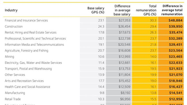 The industries with the biggest gender pay gaps. Pic: WGEA