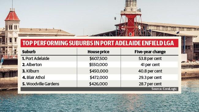Top performing suburbs in Port Adelaide Enfield LGA. Source: CoreLogic.