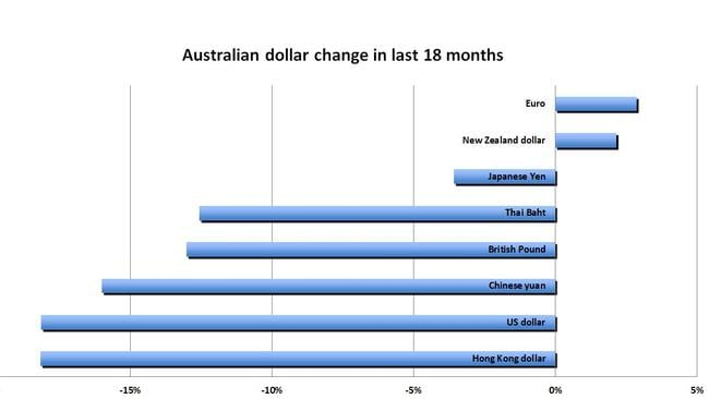 The Australian dollar has plummeted in the last 18 months.