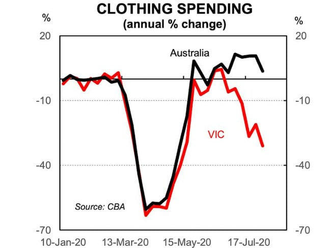 Spending on clothing plummeted during lockdown and it's falling in Vic once again. Picture: Supplied.
