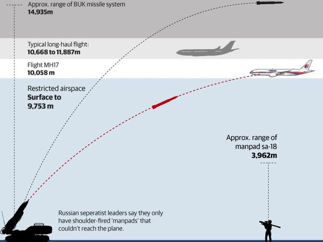 Missile range ... MH17 was at 10,000 metres when it was hit by a missile fired from a BUK launcher. Picture: Supplied.
