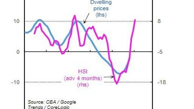 CBA HSI – Home Buying (annual % change) – 2015 to Oct. 2019 – now sees dwelling prices and spending intentions tracking each other. Source: CBA