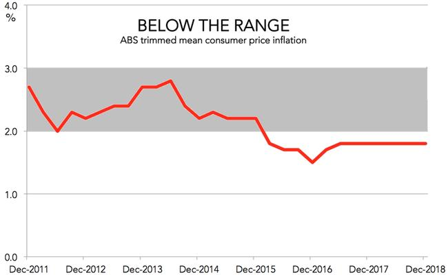 Inflation is not in the sweet spot. Picture: Jason Murphy