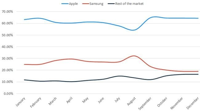 This graph shows the proportion of handset searchers on Finder.com.au. A clear decline for Samsung is evident from August.
