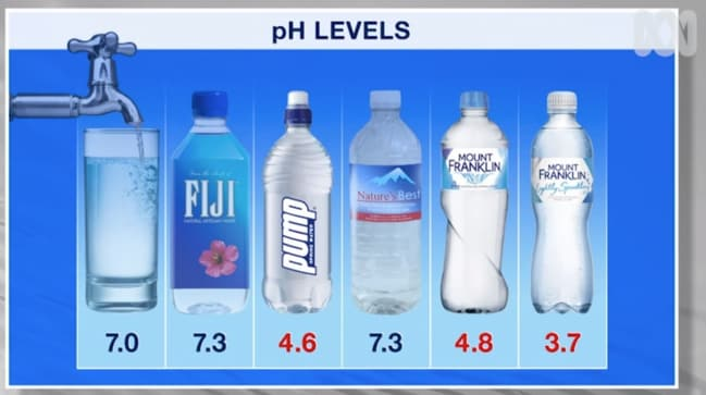 The red coloured figures show the brands that had higher acidity because they were below the neutral level. Picture: ABC