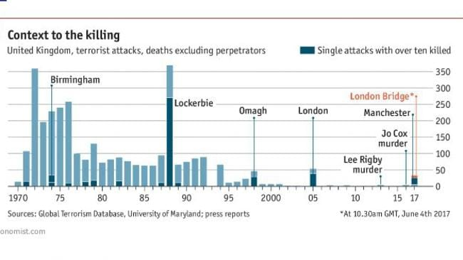 This chart from the Economist shows the number of terrorist deaths in the UK, updated with the most recent London attacks. Darker bars are single incidents with many deaths. Picture: The Economist