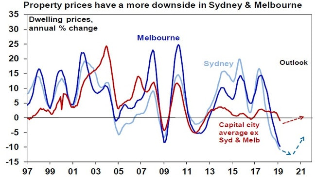 House Prices In Australia Truth About Value Collapse And