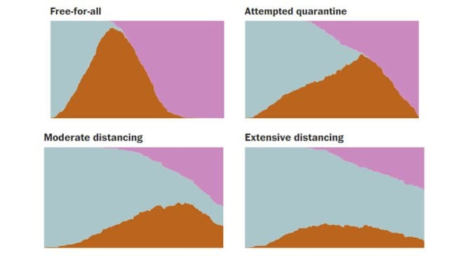 A summary of the relative effectiveness of varying levels of social distancing. Image: The Washington Post
