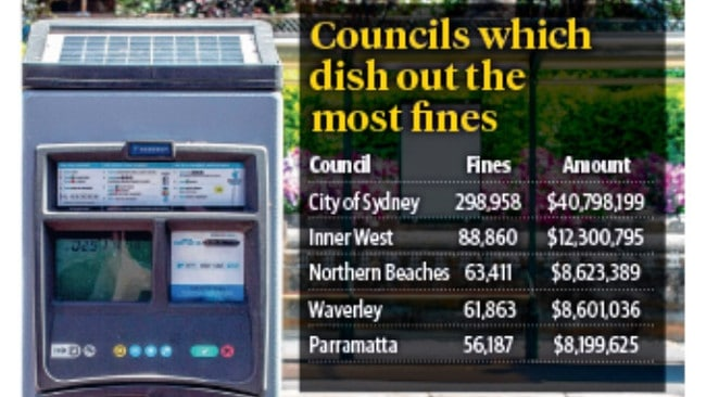 Parking fine revenue in New South Wales — the councils that rake in the most revenue.