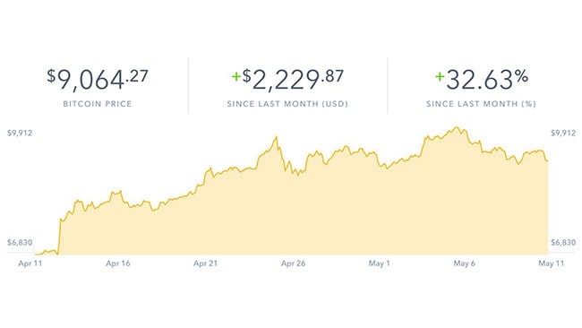 The volatile Bitcoin has rebounded in the past month.