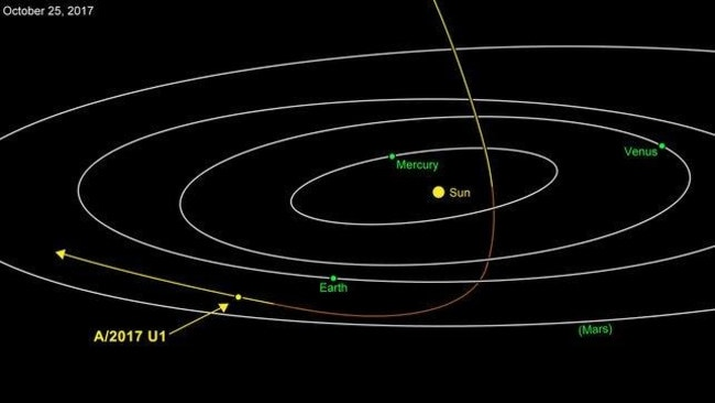 Astronomers say that A/2017 U1 came from outside the solar system and is leaving again. Credit NASA/JPL-Caltech