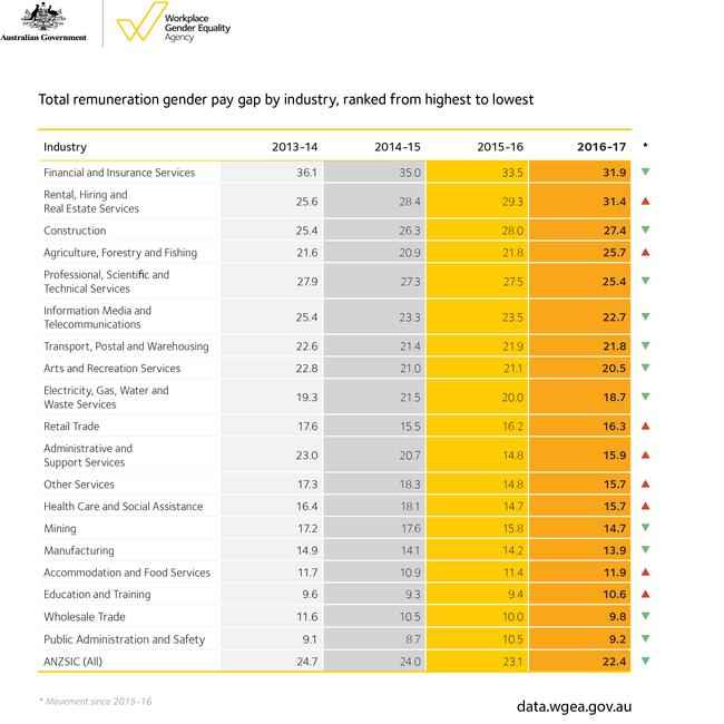 How's your industry? Picture: Workplace Gender Equality Agency