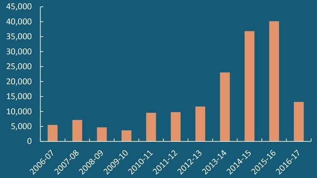FIRB Residential Real Estate Approvals by Year.