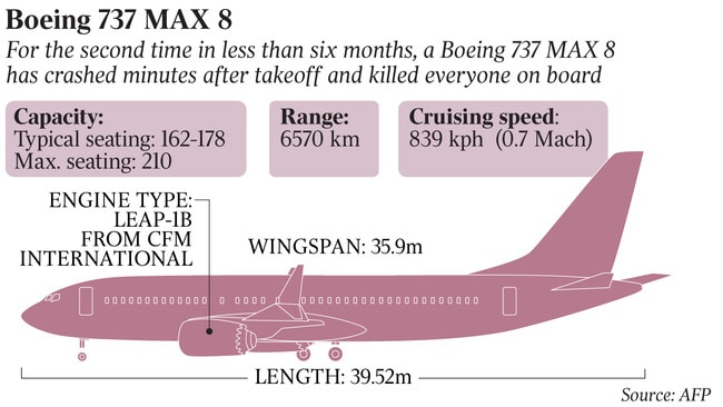 Boeing sustains max pain from a basic lapse