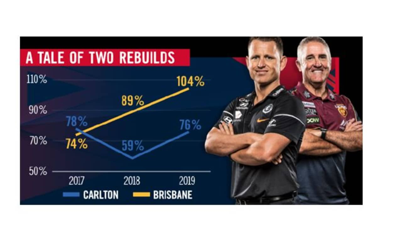 The tale of two rebuilds for Carlton and Brisbane in terms of their percentage.