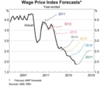 Wage growth is stagnant and probably won't rise until at least 2020