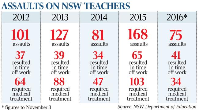 Teacher bashings by 'angry parents' and students on the rise