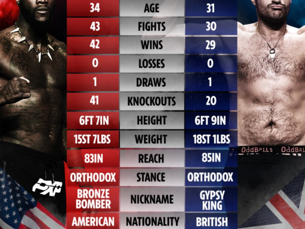 The tale of the tape between Deontay Wilder and Tyson Fury.