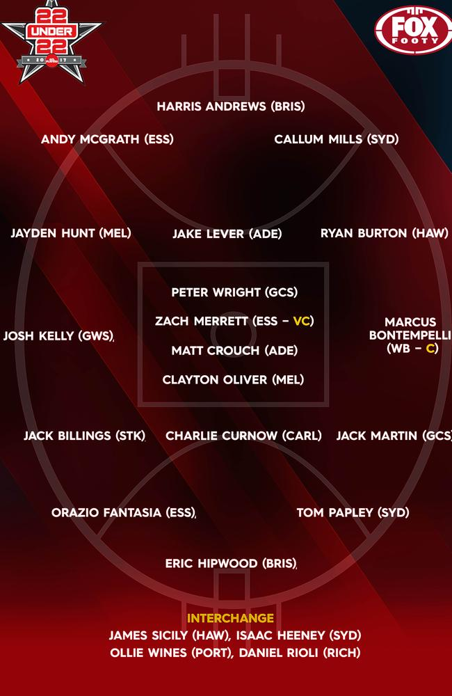 The AFLPA 22Under22 side for the 2017 season.