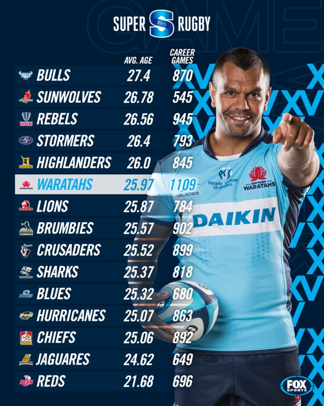 The Waratahs are the most capped team in Super Rugby.