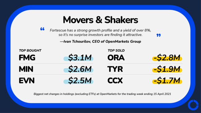 This week's ASX movers and shakers, provided to NCA NewsWire by OpenMarkets Group.