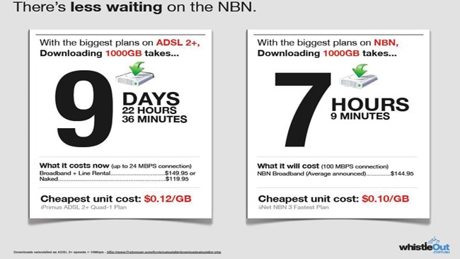 Stop complaining: NBN will save you money | Adelaide Now