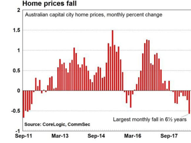 The latest Corelogic figures show house prices are falling fast. We're not getting out of this one any time soon.